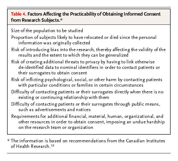Impracticability Of Informed Consent In The Registry Of The Canadian