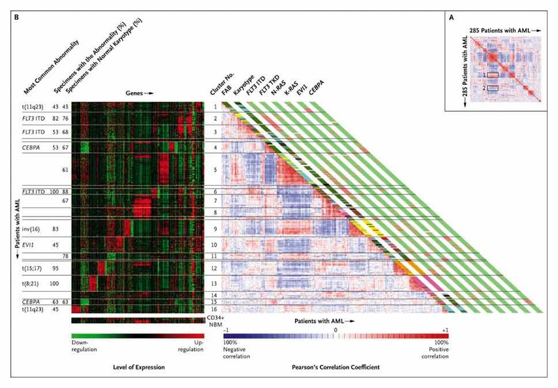 Prognostically Useful Gene-Expression Profiles in Acute