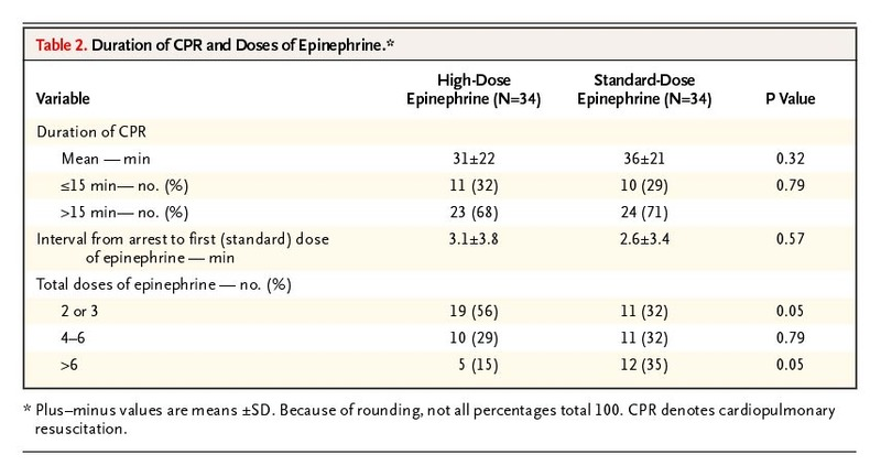 A Comparison of High-Dose and Standard-Dose Epinephrine in Children