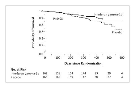 A Placebo Controlled Trial Of Interferon Gamma 1b In