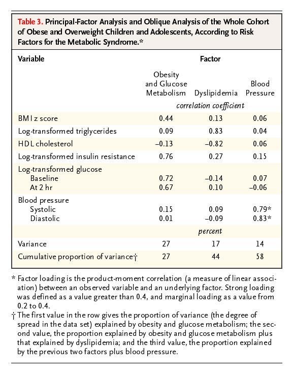 Obesity And The Metabolic Syndrome In Children And Adolescents Nejm