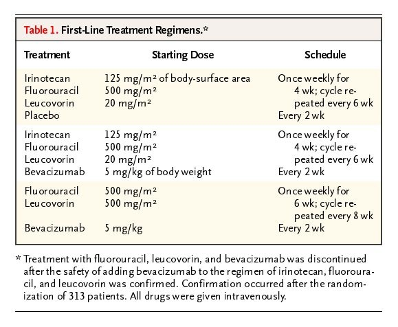 Bevacizumab Plus Irinotecan Fluorouracil And Leucovorin For Metastatic Colorectal Cancer Nejm