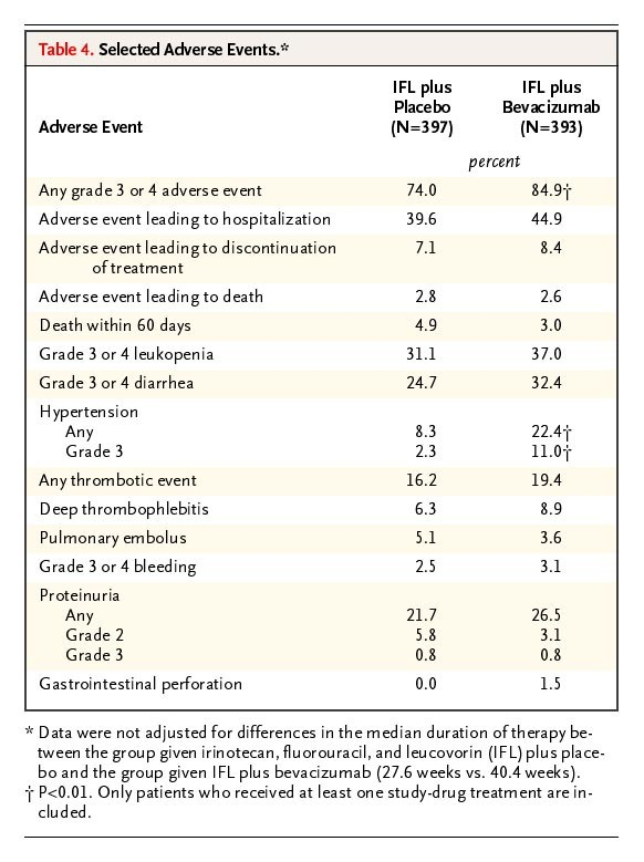 77b7ff3d5c533 Table 4. Selected Adverse Events.