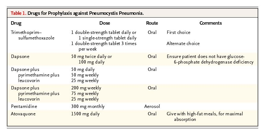 pneumocystis jiroveci pneumonia treatment guidelines