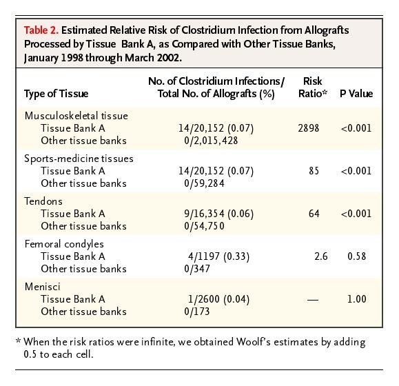 Clostridium Infections Associated with Musculoskeletal