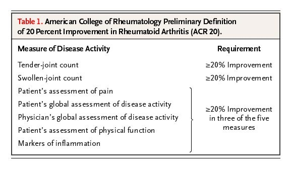 Therapeutic Strategies for Rheumatoid Arthritis | NEJM