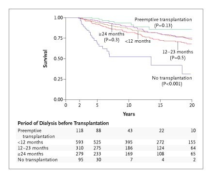 Long Term Survival Of Children With End Stage Renal Disease Nejm