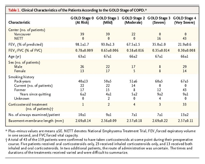 The Nature of Small-Airway Obstruction in Chronic