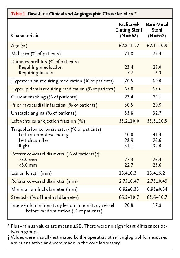 A Polymer-Based, Paclitaxel-Eluting Stent in Patients with