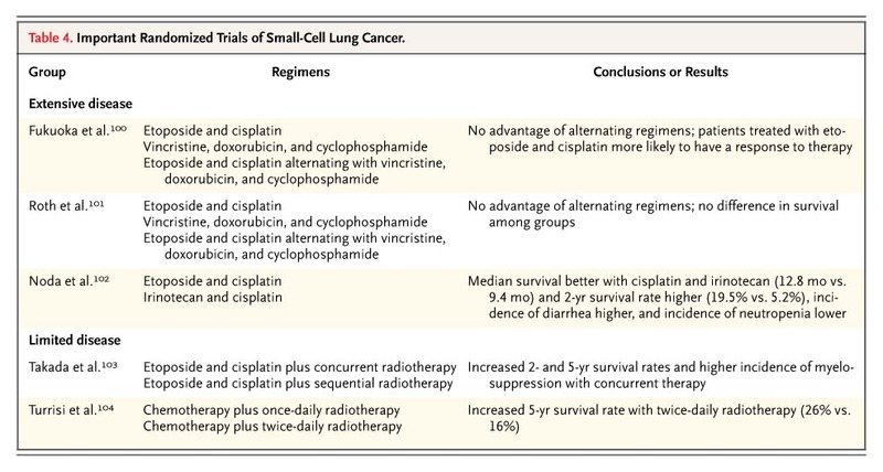 Multidisciplinary Management of Lung Cancer | NEJM