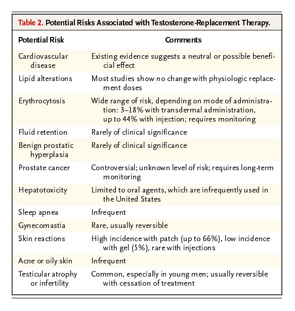Risks of Testosterone-Replacement Therapy and Recommendations for
