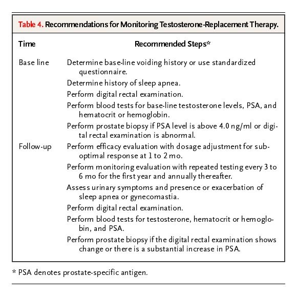 Risks of Testosterone-Replacement Therapy and Recommendations for Monitoring NEJM