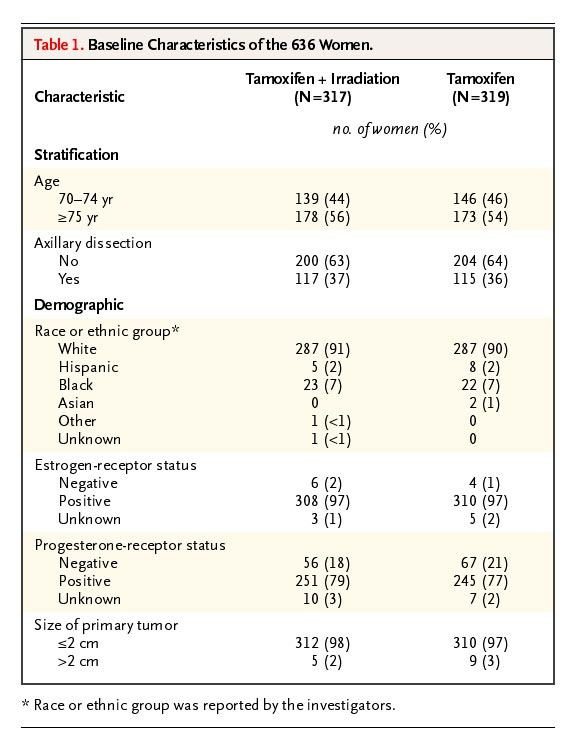 Lumpectomy plus Tamoxifen with or without Irradiation in