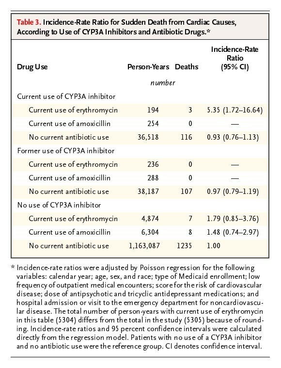 Oral Erythromycin and the Risk of Sudden Death from Cardiac Causes