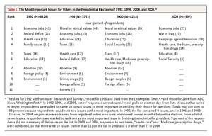 Health Care in the 2004 Presidential Election | NEJM