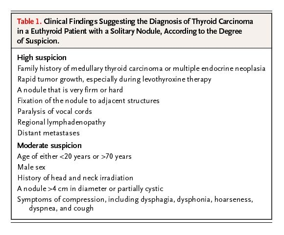 The Thyroid Nodule Nejm