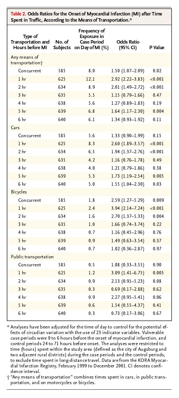 Exposure to Traffic and the Onset of Myocardial Infarction