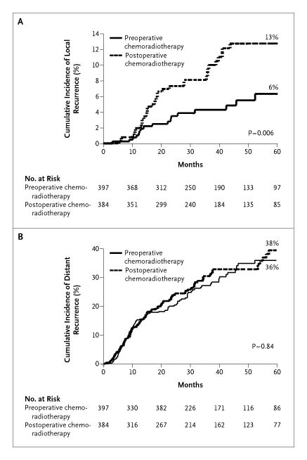 Preoperative Versus Postoperative Chemoradiotherapy For Rectal Cancer Nejm