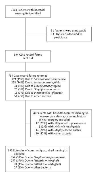 Clinical Features And Prognostic Factors In Adults With Bacterial