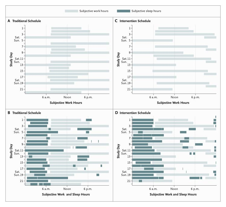 Effect of reducing interns weekly work hours on sleep and the pattern of subjective work hours and subjective hours of sleep reported by a single intern working in an icu during the traditional schedule panels a spiritdancerdesigns Choice Image