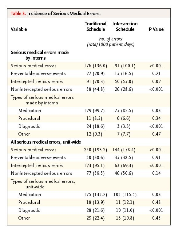 Effect of Reducing Interns' Work Hours on Serious Medical Errors in