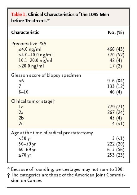 psa test accuracy after prostatectomy