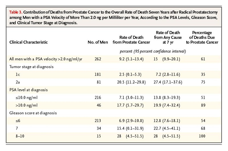 Contribution Of Deaths From Prostate Cancer To The Overall Rate Death Seven Years After Radical Prostatectomy Among Men With A PSA Velocity More Than