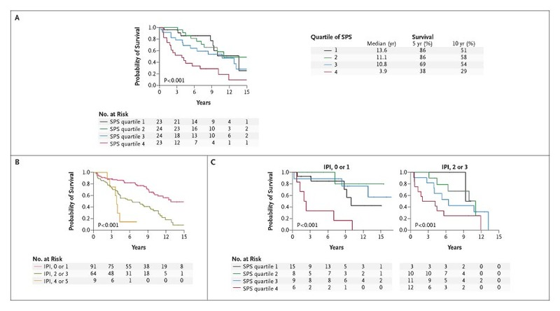 Prediction of Survival in Follicular Lymphoma Based on
