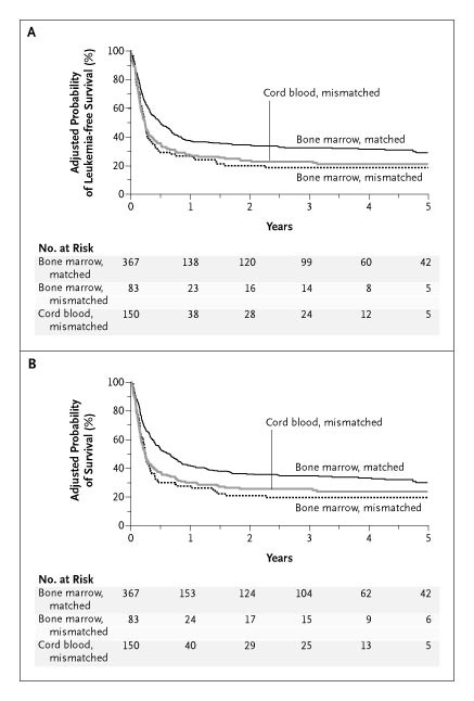 aa97ed0b8978d Adjusted Probability of Leukemia-free and Overall Survival after Bone  Marrow and Cord-Blood Transplantation.