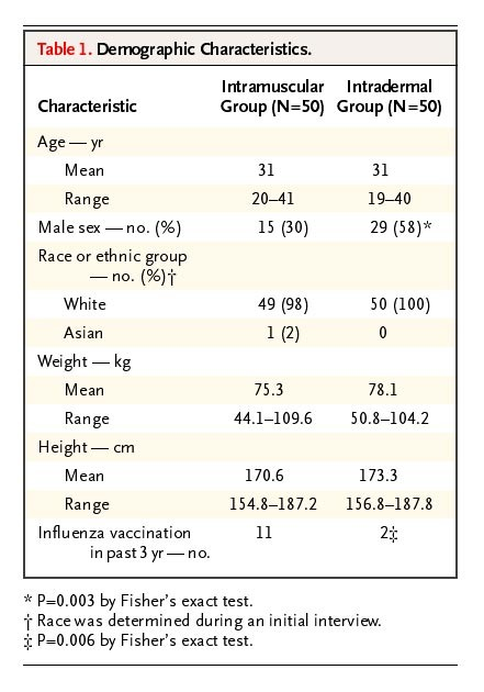 Dose Sparing with Intradermal Injection of Influenza Vaccine
