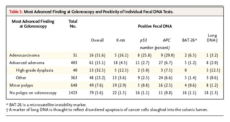 Fecal Dna Versus Fecal Occult Blood For Colorectal Cancer Screening
