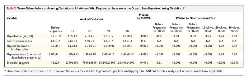 Timing And Magnitude Of Increases In Levothyroxine Requirements