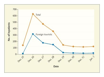 Tsunami in Thailand — Disaster Management in a District Hospital | NEJM