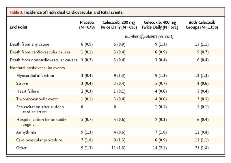 Cardiovascular Risk Associated with Celecoxib in a Clinical