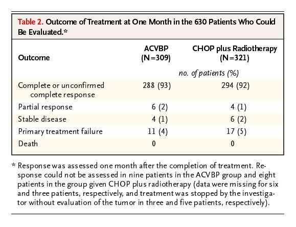 ACVBP versus CHOP plus Radiotherapy for Localized Aggressive