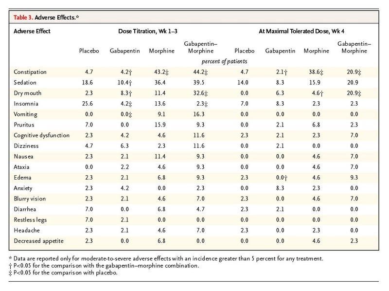 Morphine, Gabapentin, or Their Combination for Neuropathic