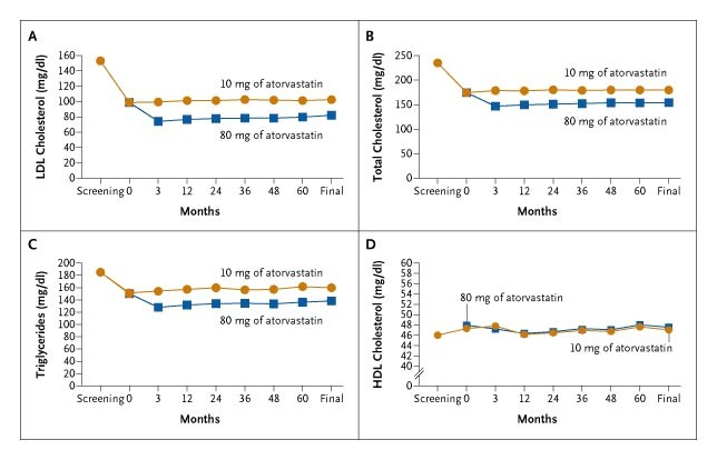 Intensive Lipid Lowering with Atorvastatin in Patients with
