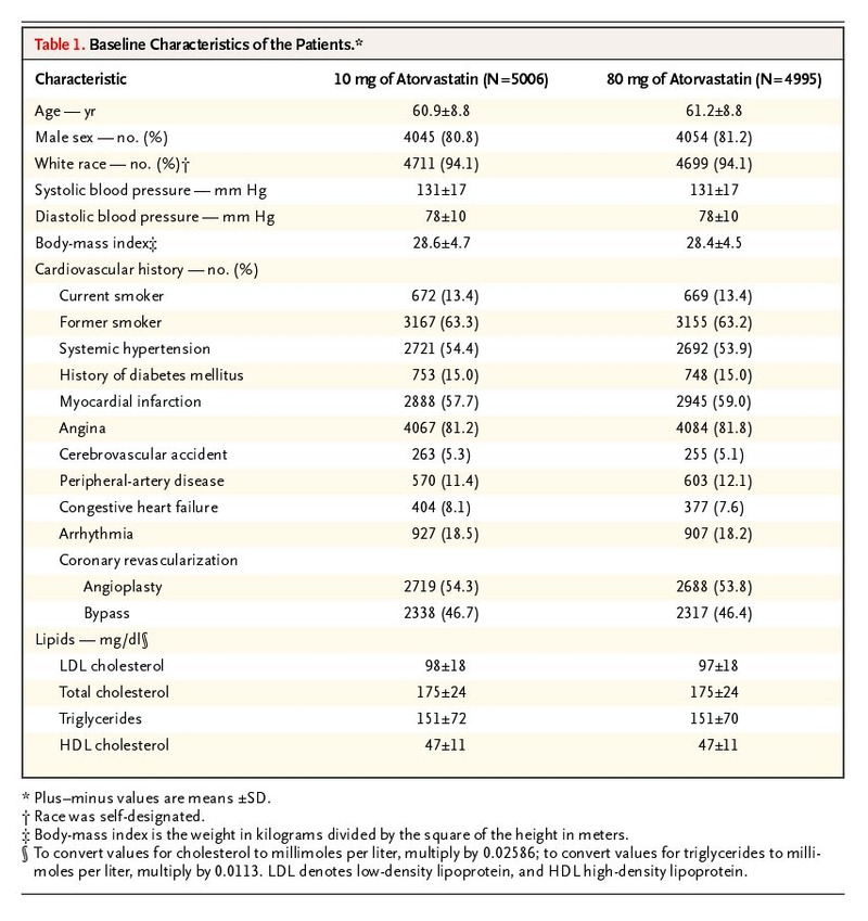 Intensive Lipid Lowering With Atorvastatin In Patients With Stable