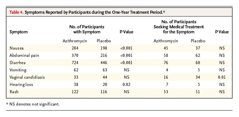Azithromycin for the Secondary Prevention of Coronary Events