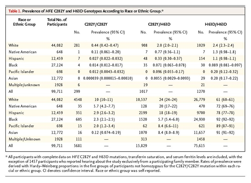 Hemochromatosis and iron overload screening in a racially diverse table 1 prevalence of hfe c282y and h63d genotypes according to race or ethnic group publicscrutiny Gallery