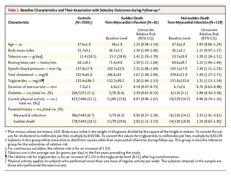 Heart-Rate Profile during Exercise as a Predictor of Sudden Death | NEJM