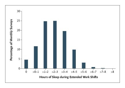 Extended Work Shifts and the Risk of Motor Vehicle Crashes among