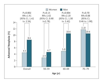 Colonoscopic Screening Of Average Risk Women For Colorectal Neoplasia Nejm