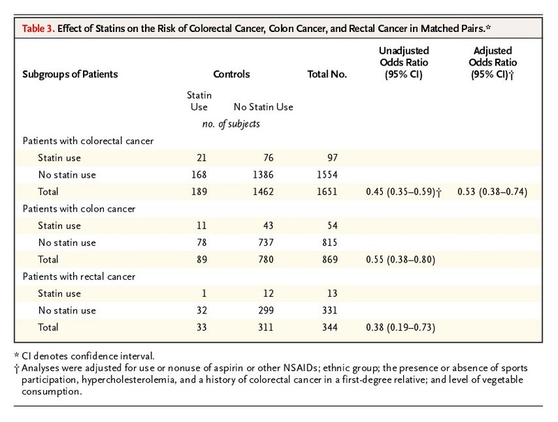 Statins And The Risk Of Colorectal Cancer Nejm