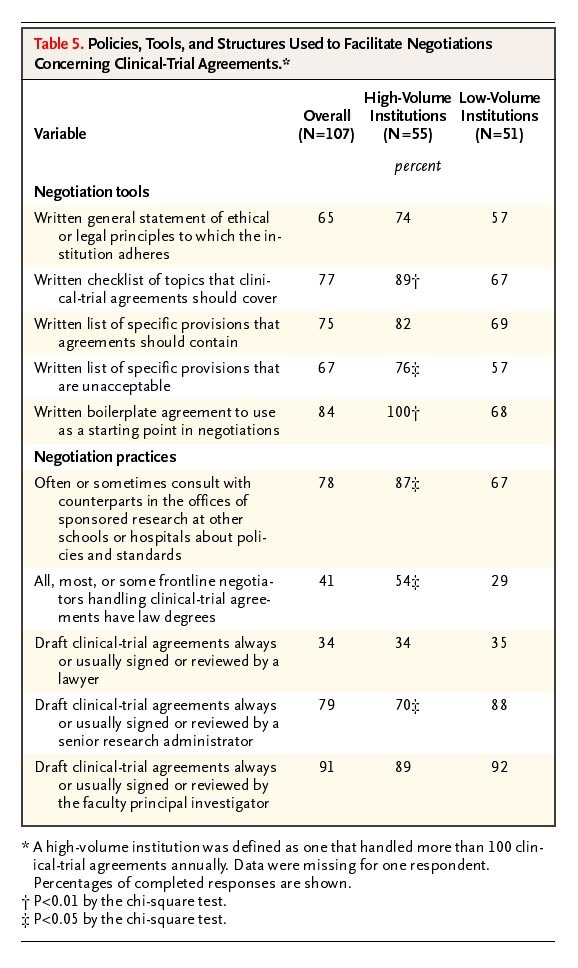 Academic Medical Centers Standards For Clinical Trial Agreements