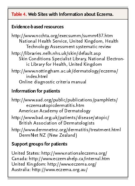 Atopic dermatitis nejm for 101 great american poems table of contents