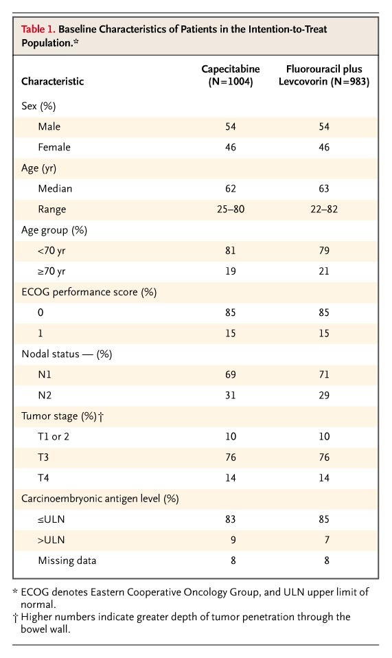 Capecitabine As Adjuvant Treatment For Stage Iii Colon Cancer Nejm