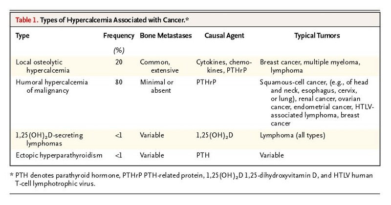Hypercalcemia Associated With Cancer Nejm