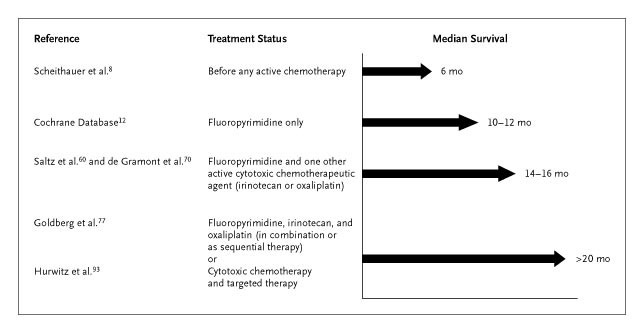 Systemic Therapy For Colorectal Cancer Nejm
