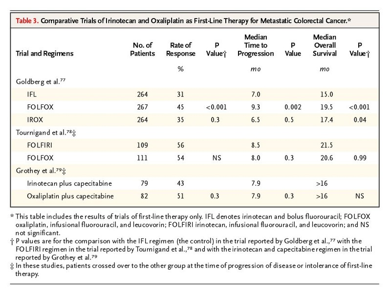 Systemic Therapy for Colorectal Cancer | NEJM